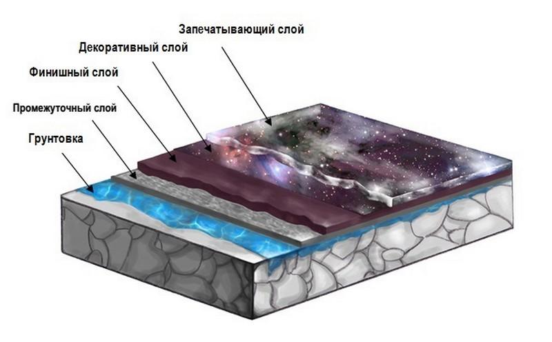 полимерные наливные полы
