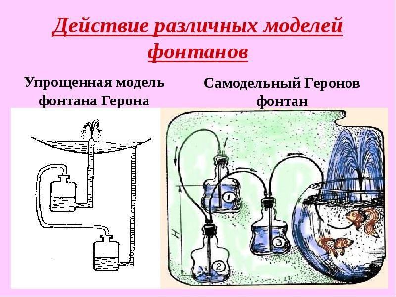 фонтан герона принцип действия фото