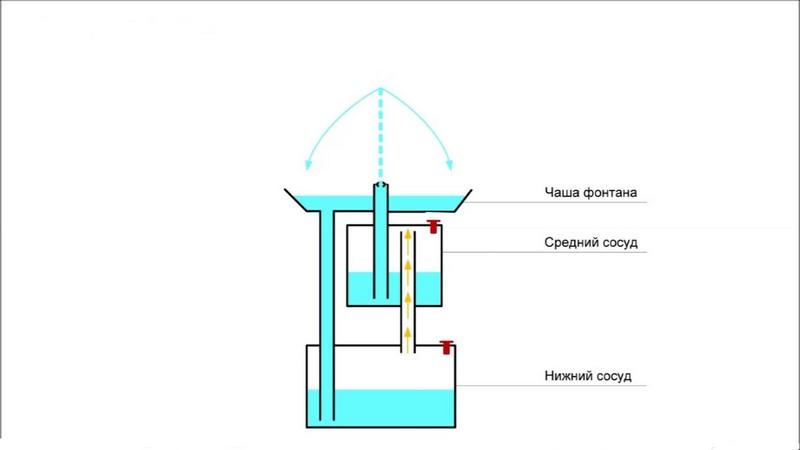как сделать домашний фонтан своими руками : фонтан Герона фото