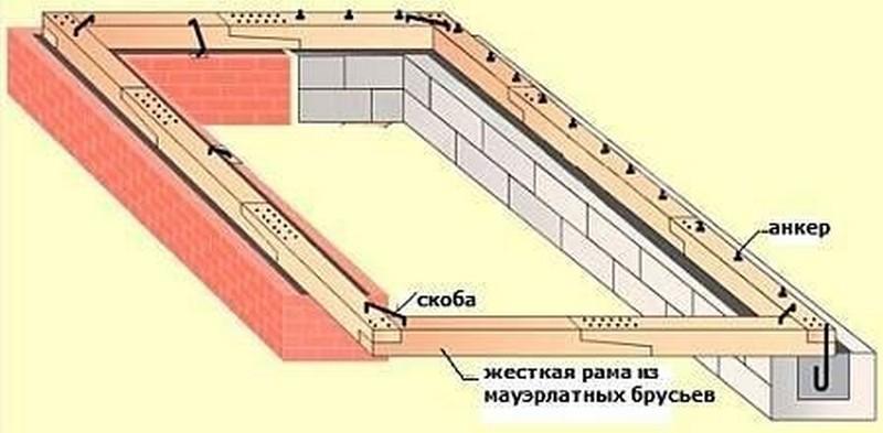 постройка крыши своими руками фото