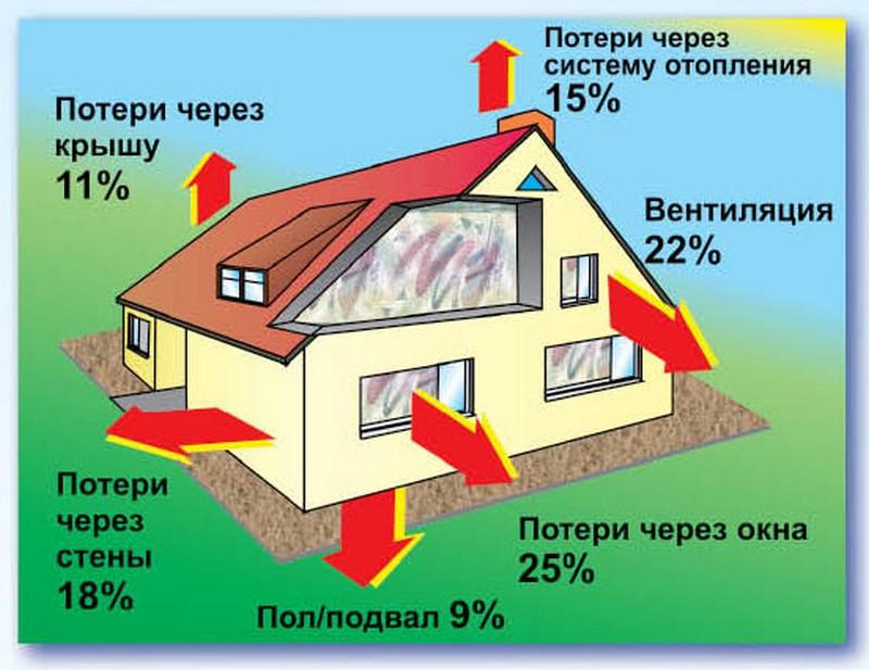 способы экономии газа фото