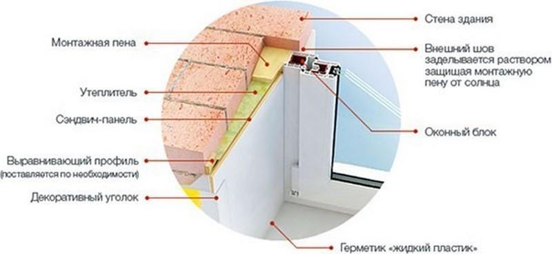 как сделать откосы на окнах из пластика фото