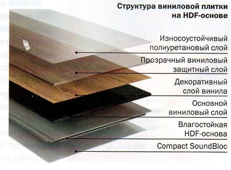 виниловая плитка для пола плюсы и минусы фото