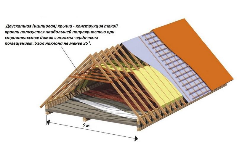 как правильно сделать стропила для двускатной крыши фото