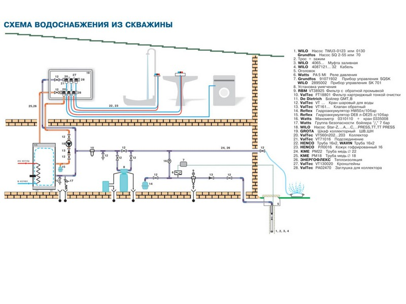 водоснабжение из скважины фото